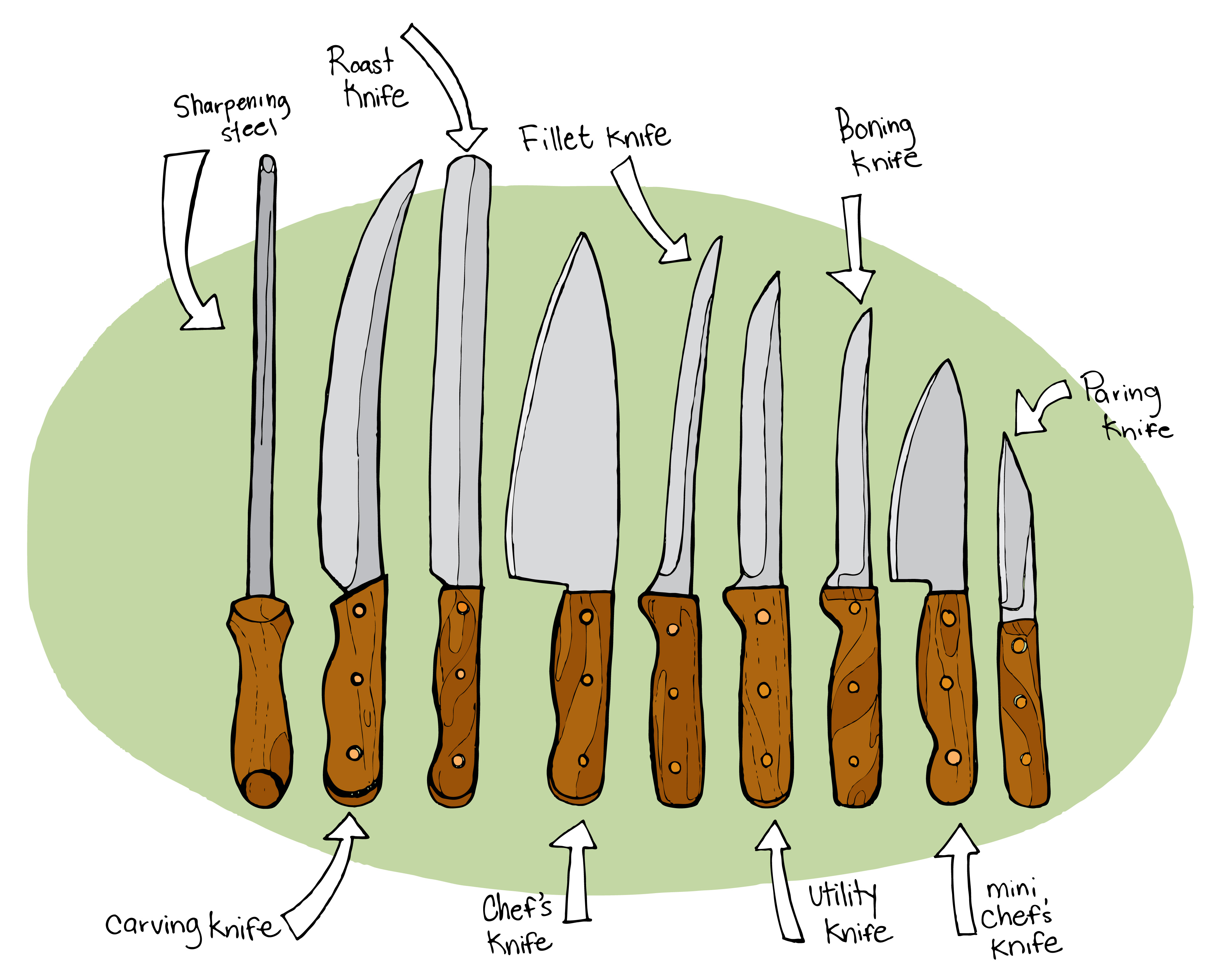 culinary knife cut diagram submited images